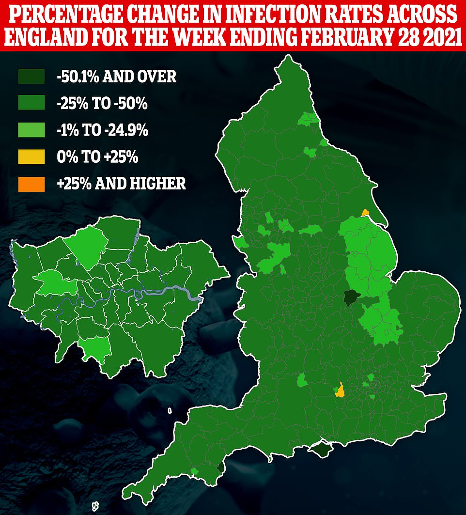 Public Health England data show that coronavirus positive test rates fell in all but two areas of the country in the week ending February 28 – Hull in Yorkshire and Wokingham in Berkshire (shown in yellow)